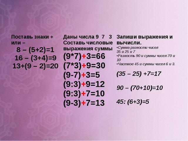 Поставь знаки + или – 8 – (5+2)=1 16 – (3+4)=9 13+(9 – 2)=20Даны числа 9 7 3...