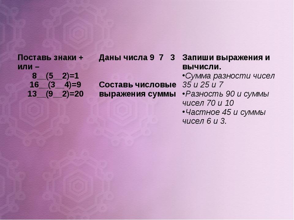 Поставь знаки + или – 8__(5__2)=1 16__(3__4)=9 13__(9__2)=20Даны числа 9 7 3...