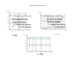 Графики скорости, пройденного пути и ускорения V=f(t) S =f(t) a =f(t)