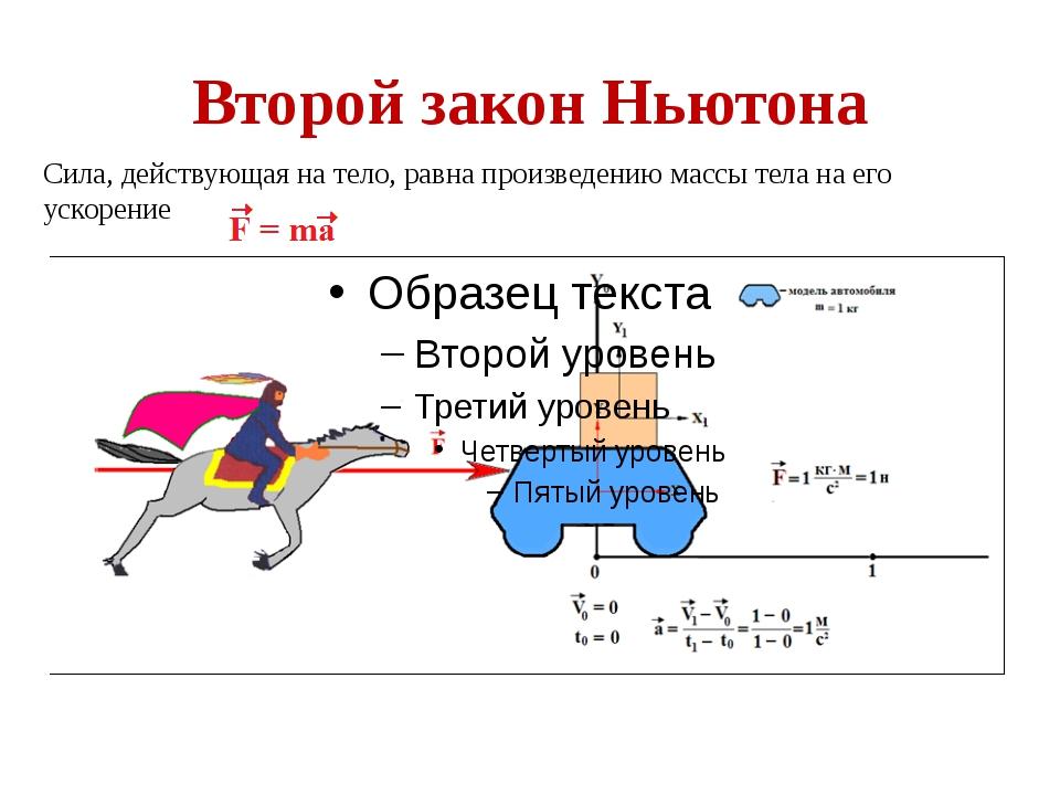 Второй закон Ньютона Cила, действующая на тело, равна произведению массы тела...