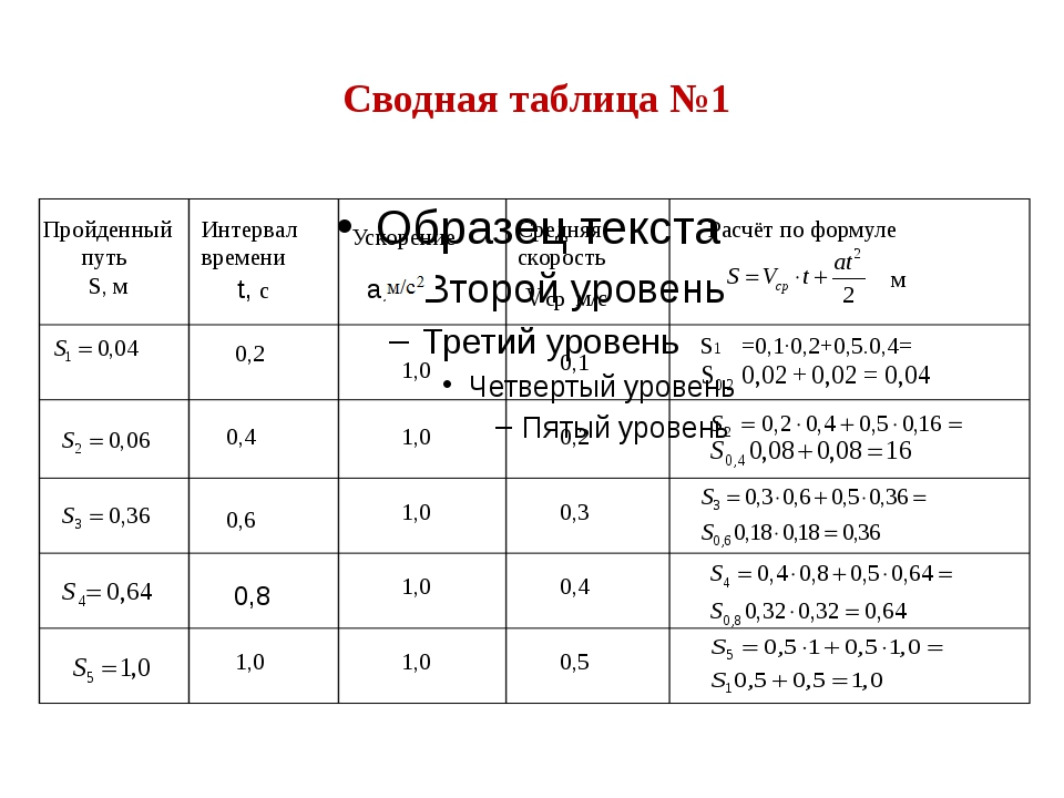 Сводная таблица №1 Пройденный путь S, м Интервал времени Средняя скорость Уск...