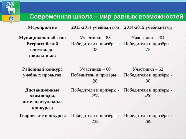 Современная школа – мир равных возможностей Мероприятие2013-2014 учебный го...