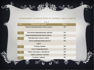 Ассортимент сложных блюд из овощей, сыра и грибов № п/п Наименование изделий