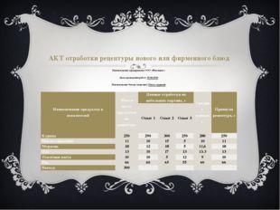 АКТ отработки рецептуры нового или фирменного блюд Наименование предприятия: