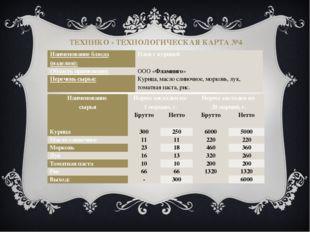 ТЕХНИКО - ТЕХНОЛОГИЧЕСКАЯ КАРТА №4 Наименование блюда (изделия): Плов с куриц