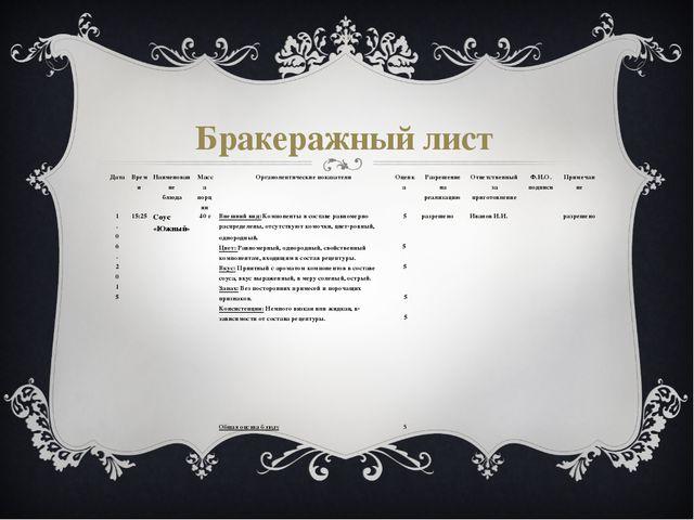 Бракеражный лист Дата Время Наименование блюда Масса порции Органолептические...