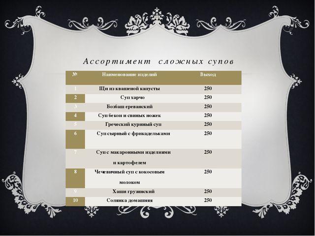 Ассортимент сложных супов № Наименование изделий Выход 1 Щи из квашеной капус...