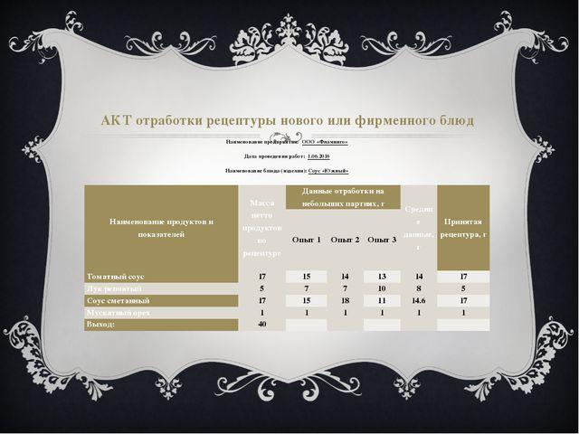 АКТ отработки рецептуры нового или фирменного блюд Наименование предприятия:...