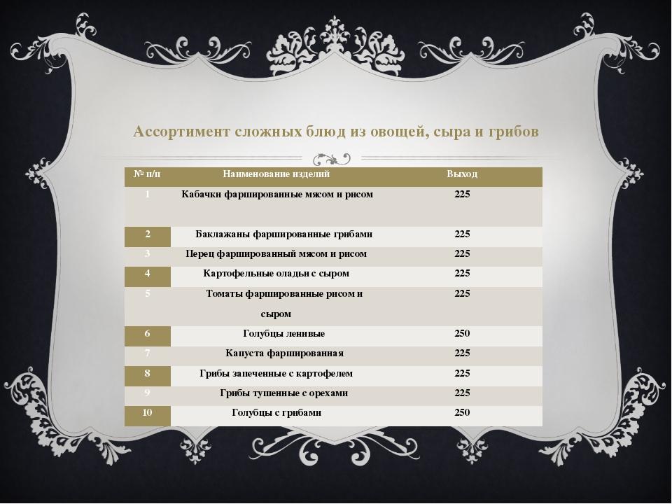 Ассортимент сложных блюд из овощей, сыра и грибов № п/п Наименование изделий...