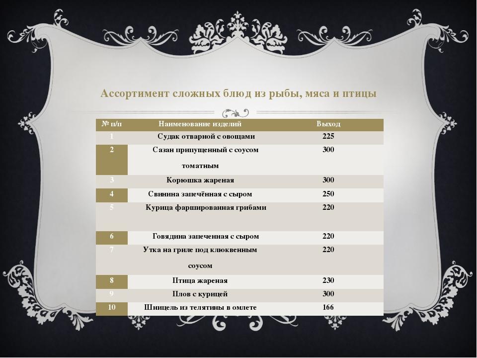 Ассортимент сложных блюд из рыбы, мяса и птицы № п/п Наименование изделий Вых...