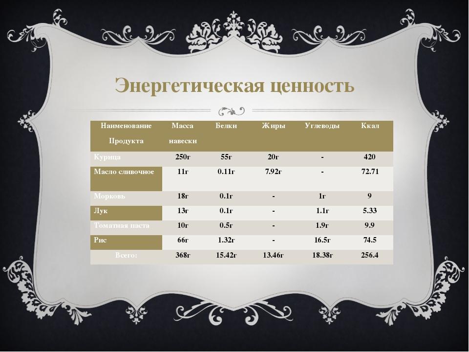 Энергетическая ценность Наименование Продукта Масса навески Белки Жиры Углево...