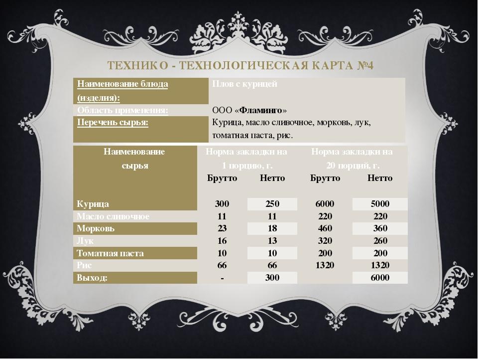 ТЕХНИКО - ТЕХНОЛОГИЧЕСКАЯ КАРТА №4 Наименование блюда (изделия): Плов с куриц...