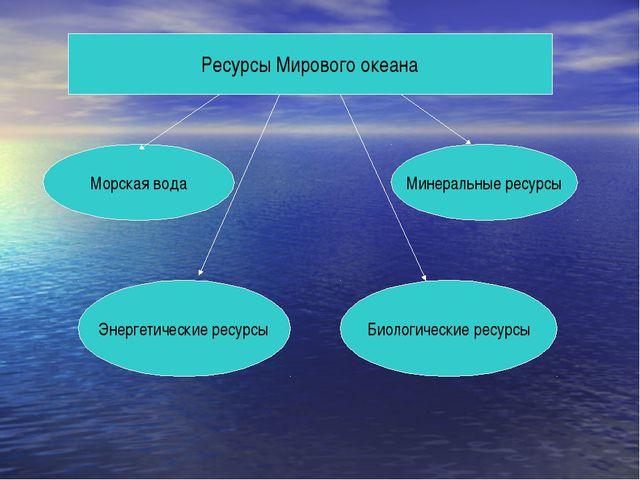 Ресурсы Мирового океана Морская вода Минеральные ресурсы Энергетические ресур...