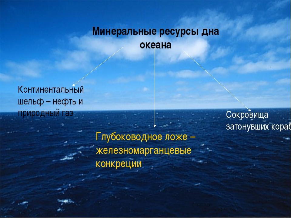 Минеральные ресурсы дна океана Континентальный шельф – нефть и природный газ...