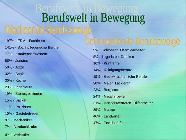 197% - EDV – Fachleute 141% - Sozialpflegerische Berufe 77% - Krankenschweste...