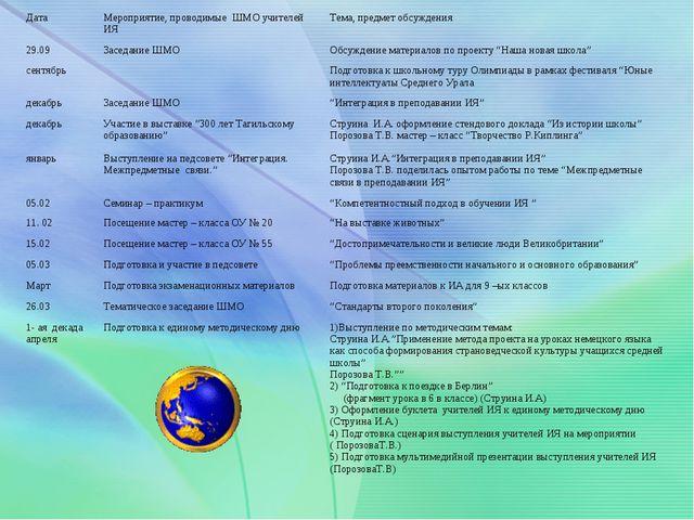 ДатаМероприятие, проводимые ШМО учителей ИЯТема, предмет обсуждения 29.09...