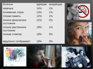 болезникурящиенекурящие нервные14%1% понижение слуха13%1% плохая п