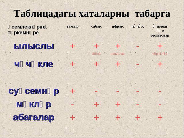 Таблицадагы хаталарны табарга Үсемлекләрнең төркемнәретамырсабакяфракчәчә...