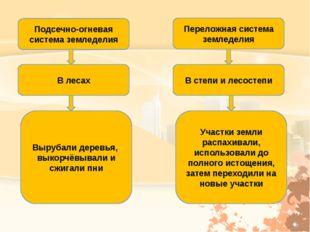 Подсечно-огневая система земледелия Переложная система земледелия В лесах В с