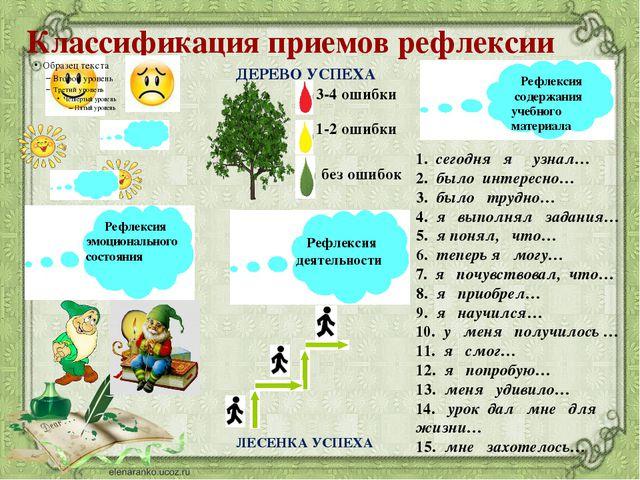Классификация приемов рефлексии Рефлексия эмоционального состояния Рефлексия...