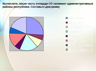 Вычислите, какую часть площади СО занимают административные районы республики