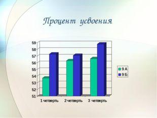 Процент усвоения
