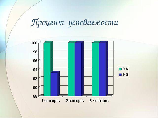 Процент успеваемости
