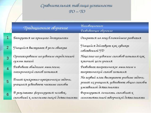 Сравнительная таблица успешности РО – ТО Традиционное обучениеИнновационно...