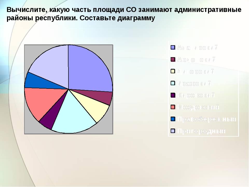 Вычислите, какую часть площади СО занимают административные районы республики...