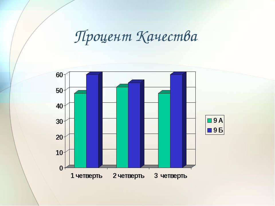 Процент Качества