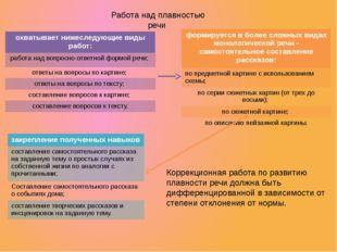 Работа над плавностью речи Коррекционная работа по развитию плавности речи до