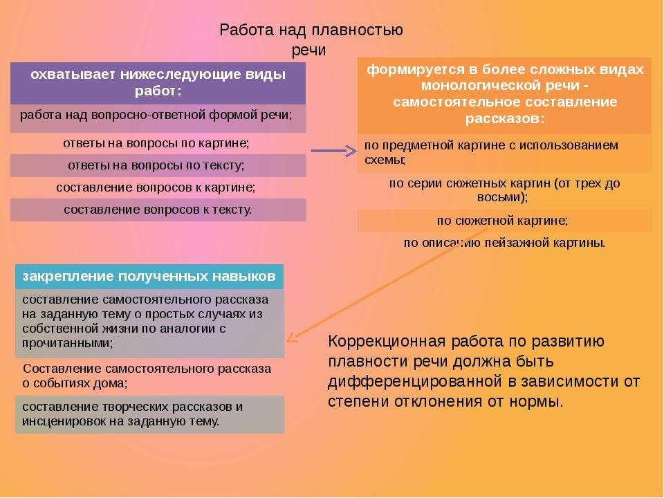 Работа над плавностью речи Коррекционная работа по развитию плавности речи до...