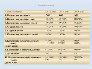 Социальный паспорт школы Характеристика 2012-2013 2013-2014 2014-2015 1. Коли