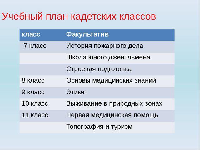 Учебный план кадетских классов класс Факультатив 7 класс История пожарного де...