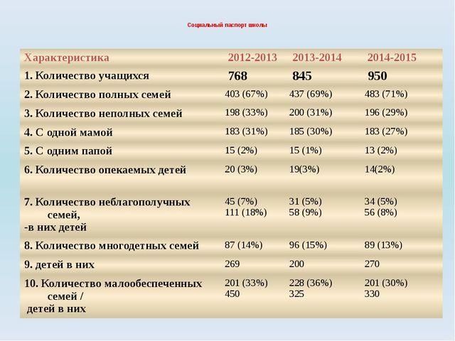Социальный паспорт школы Характеристика 2012-2013 2013-2014 2014-2015 1. Коли...