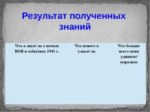 Результат полученных знаний Что я знал/-ла о начале ВОВ и событиях 1941 г. Чт