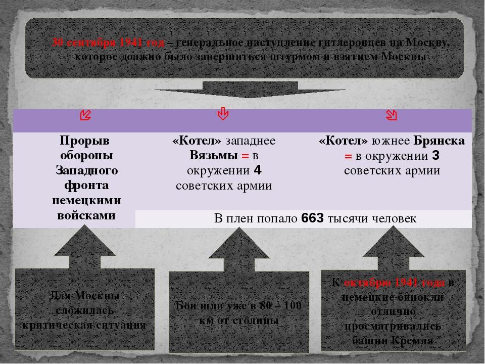 30 сентября 1941 год – генеральное наступление гитлеровцев на Москву, которо...