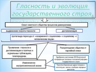 Охват советского общества процессом демократизма. выдвижение лозунга гласност