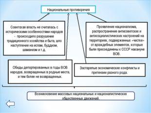 Национальные противоречия Советская власть не считалась с историческими особе