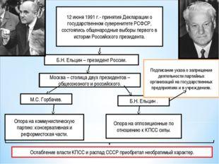 12 июня 1991 г.- принятия Декларации о государственном суверенитете РСФСР, со