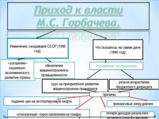 Изменения, ожидавшие СССР (1985 год). Что оказалось на самом деле (1986 год).