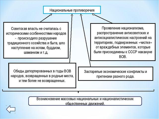 Национальные противоречия Советская власть не считалась с историческими особе...