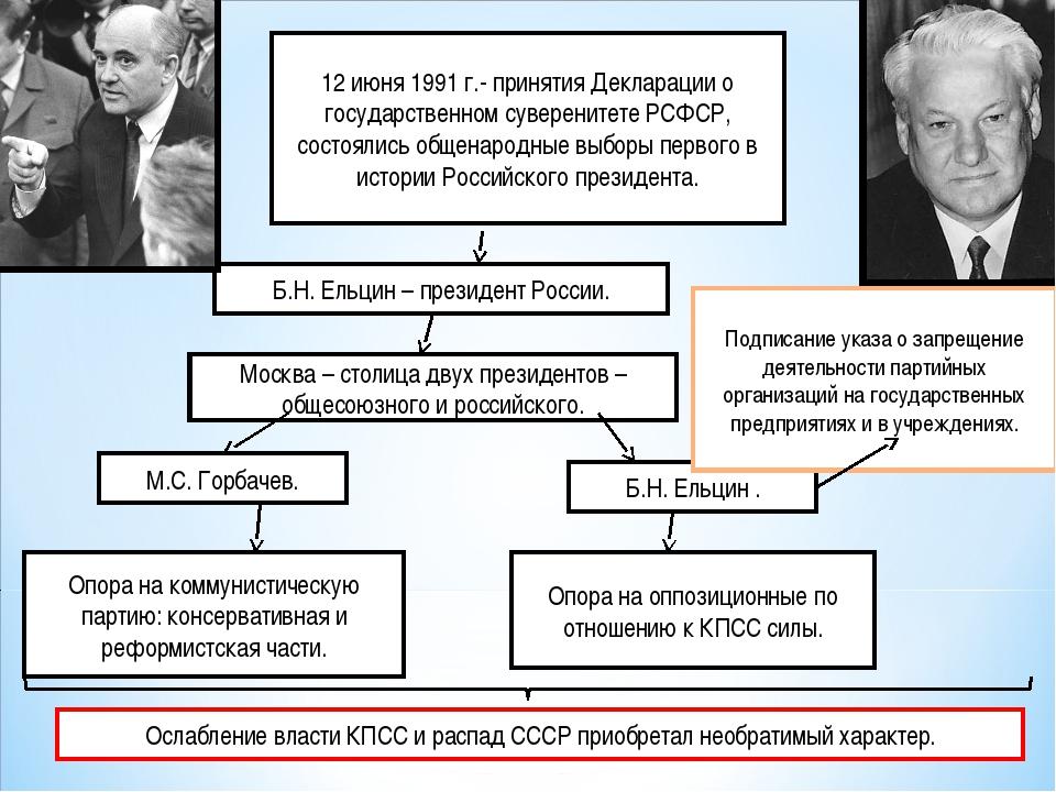12 июня 1991 г.- принятия Декларации о государственном суверенитете РСФСР, со...