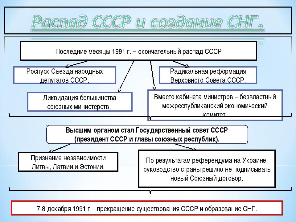 Последние месяцы 1991 г. – окончательный распад СССР Роспуск Съезда народных...