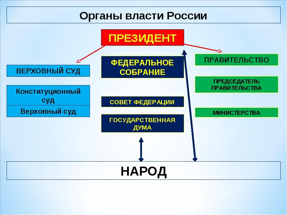 Власти в россии картинки с названиями