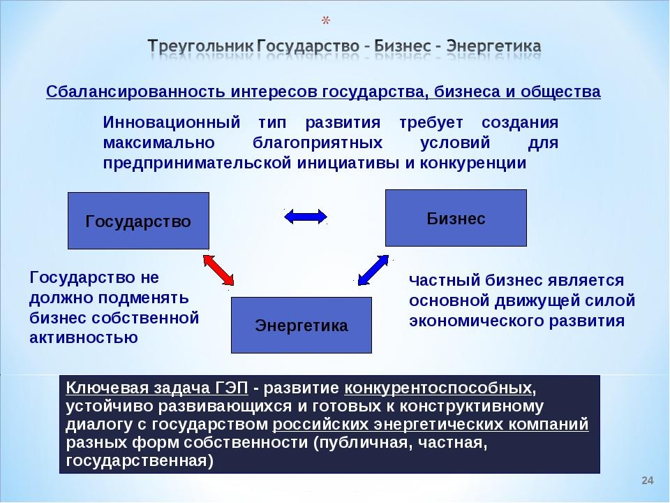 * Государство Бизнес Энергетика Сбалансированность интересов государства, биз...