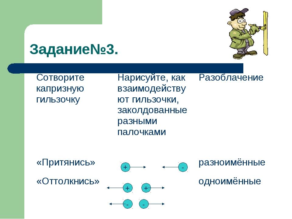 Задание№3. + + - - - + Сотворите капризную гильзочкуНарисуйте, как взаимодей...