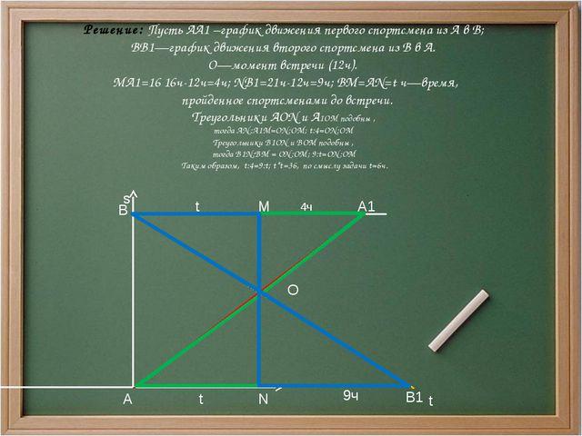 s t A B А1 В1 M N O t t 4ч 9ч Решение: Пусть АА1 –график движения первого сп...