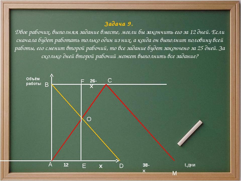Задача 9. Двое рабочих, выполняя задание вместе, могли бы закончить его за 12...