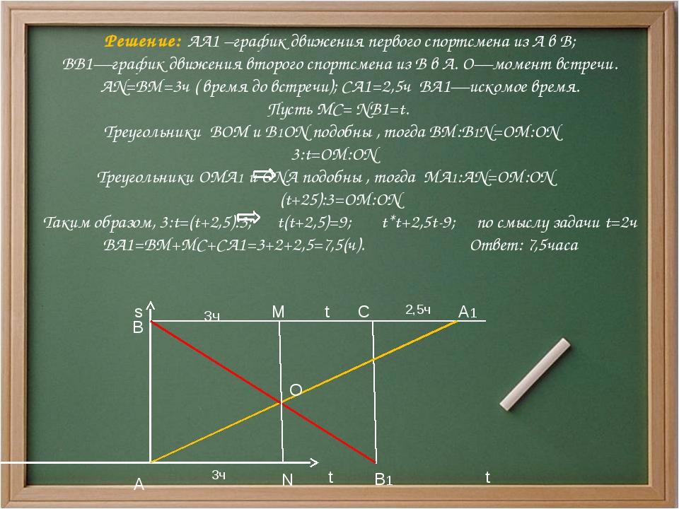Решение: АА1 –график движения первого спортсмена из А в В; ВВ1—график движен...